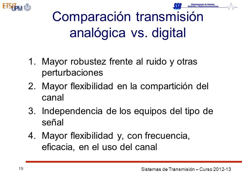Comparación transmisión analógica vs. digital