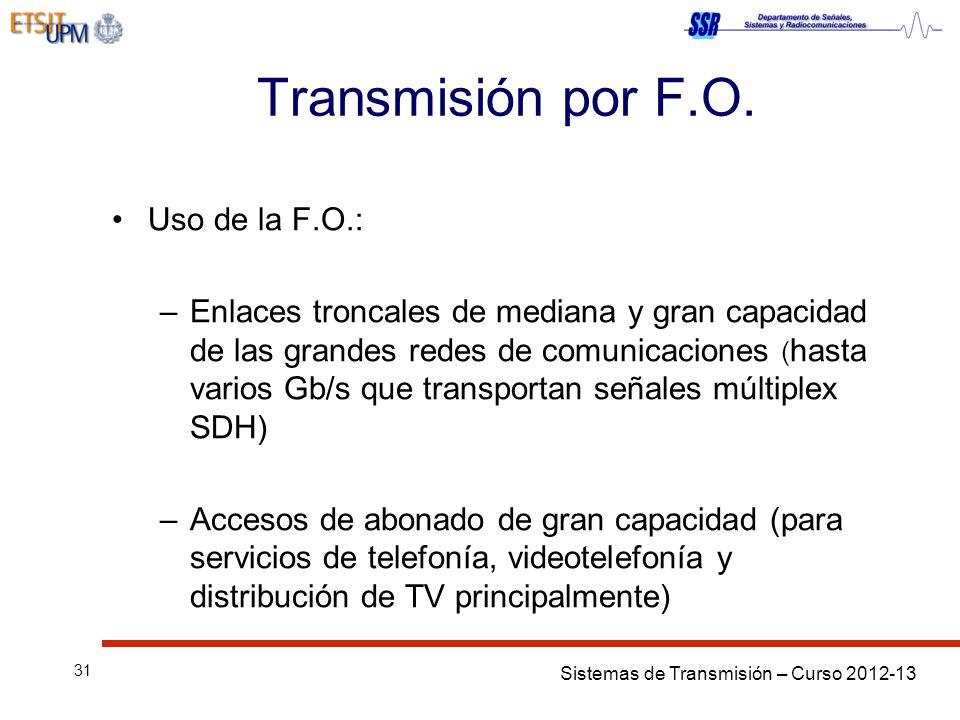 Transmisión por F.O. Uso de la F.O.: