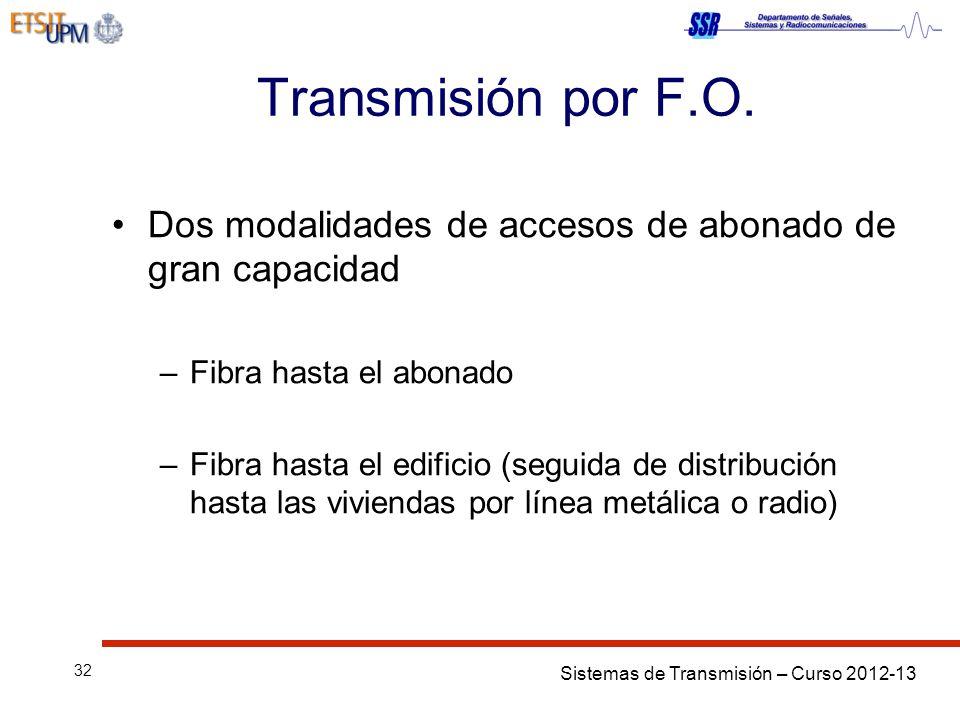 Transmisión por F.O. Dos modalidades de accesos de abonado de gran capacidad. Fibra hasta el abonado.