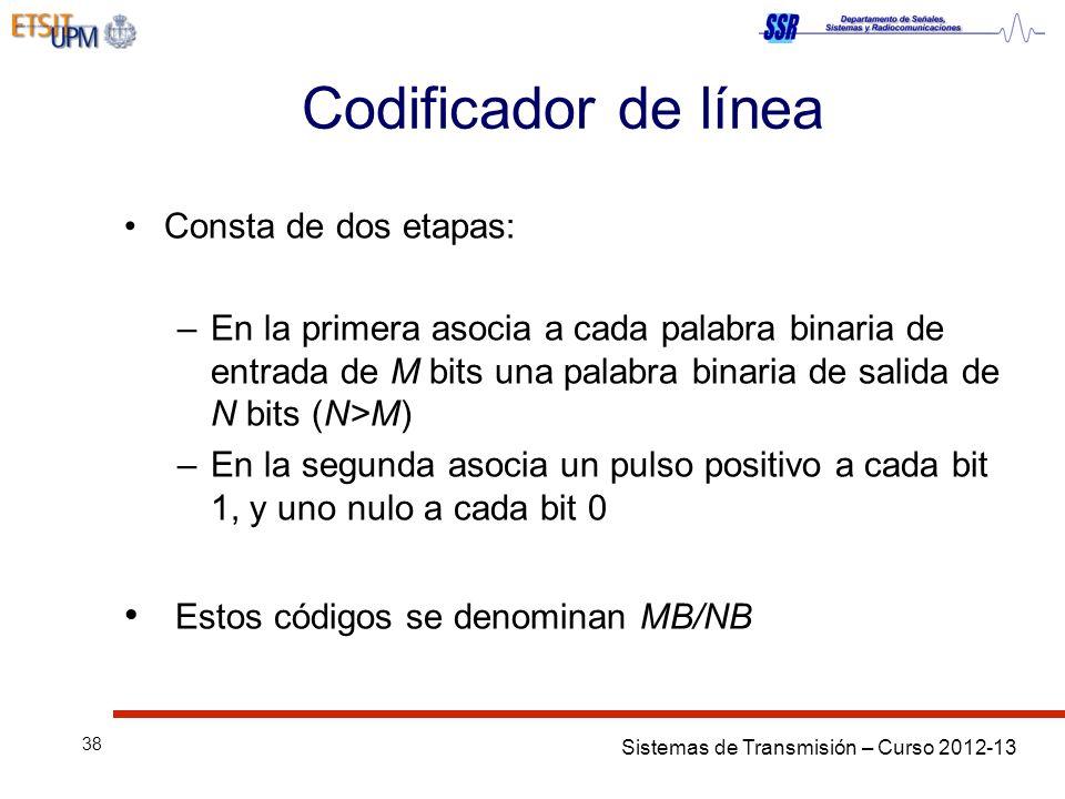 Codificador de línea Estos códigos se denominan MB/NB