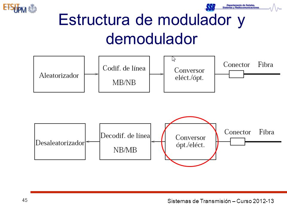 Estructura de modulador y demodulador