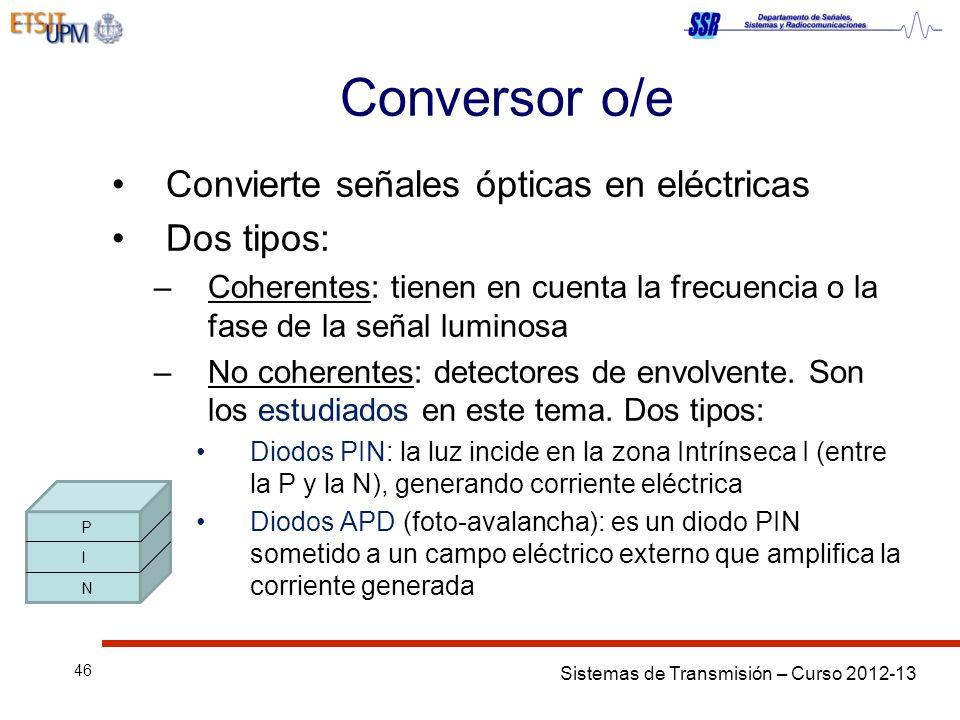 Conversor o/e Convierte señales ópticas en eléctricas Dos tipos: