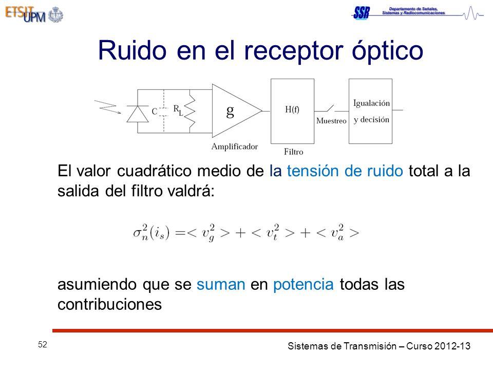 Ruido en el receptor óptico