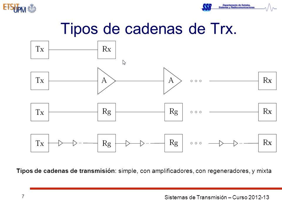 Tipos de cadenas de Trx.