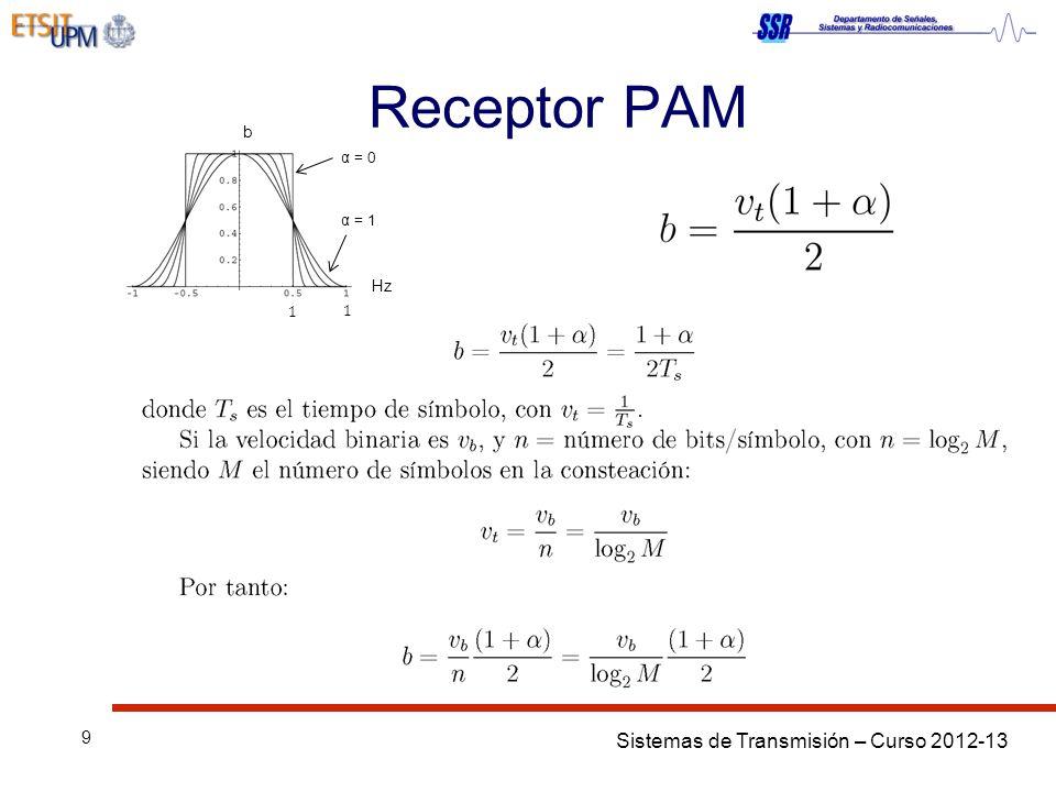 Receptor PAM b Hz 1 2𝑇𝑠 1 𝑇𝑠 α = 0 α = 1