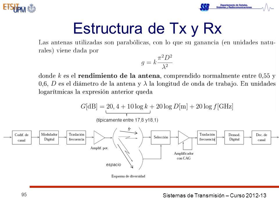Estructura de Tx y Rx (típicamente entre 17,8 y18,1) fr espacio