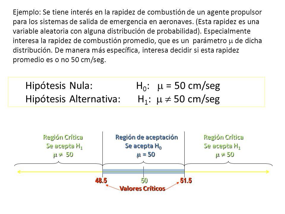 Hipótesis Alternativa: H1: m  50 cm/seg