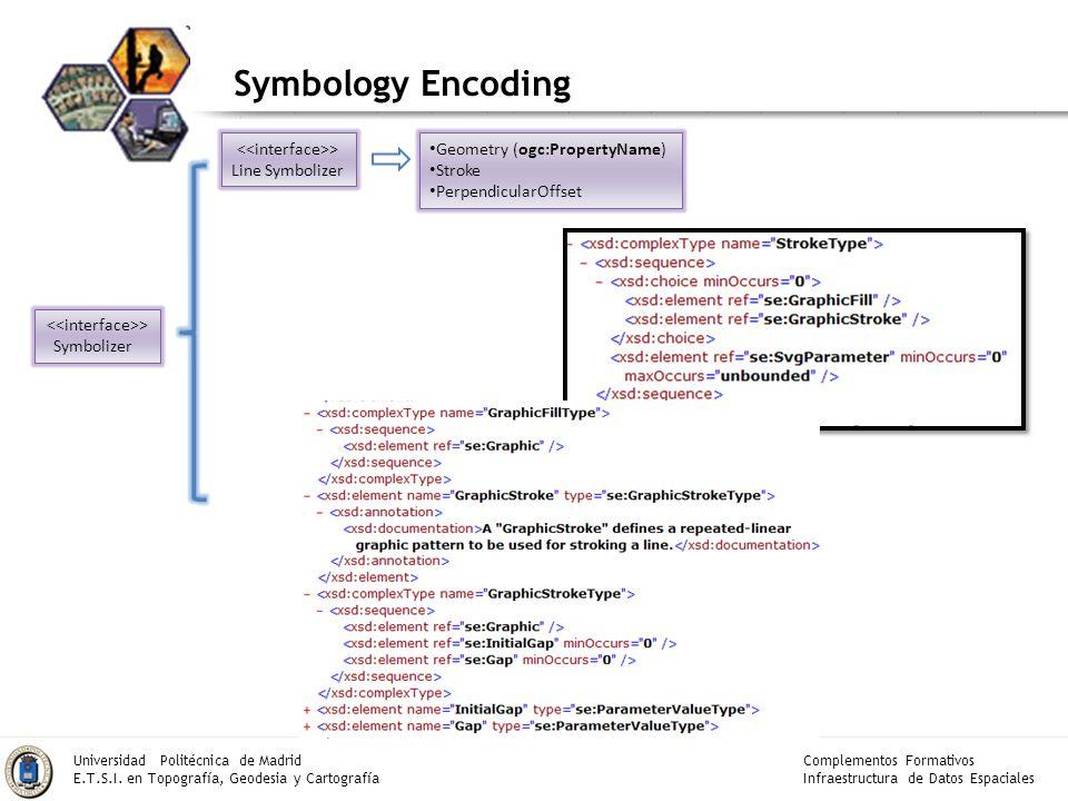 Symbology Encoding <<interface>> Line Symbolizer