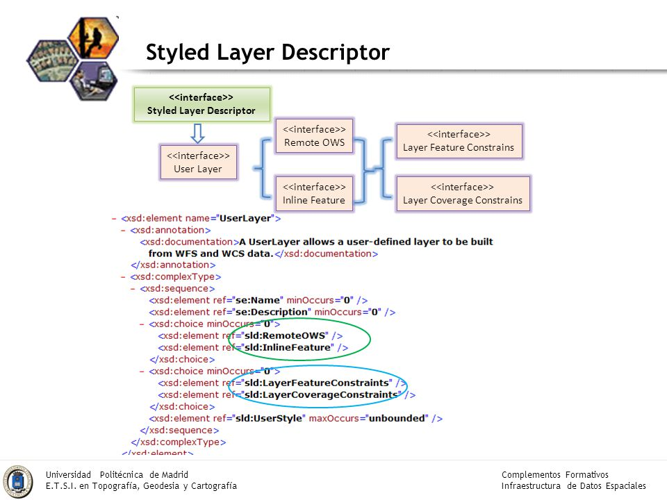 <<interface>> Styled Layer Descriptor