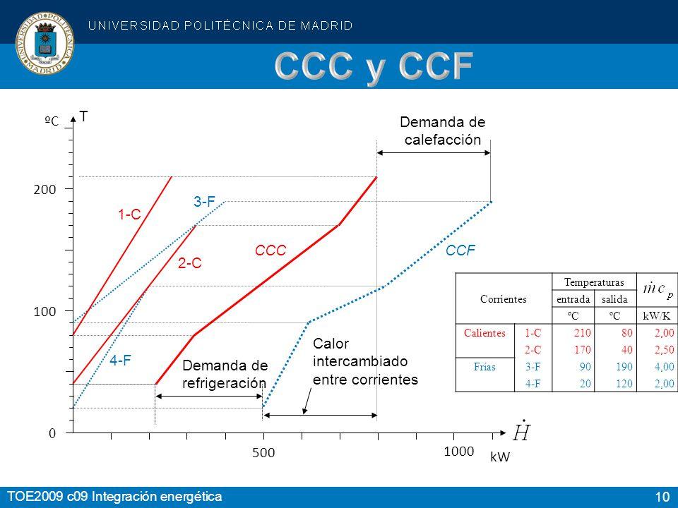 CCC y CCF T ºC Demanda de calefacción 200 3-F 1-C CCC CCF 2-C 100