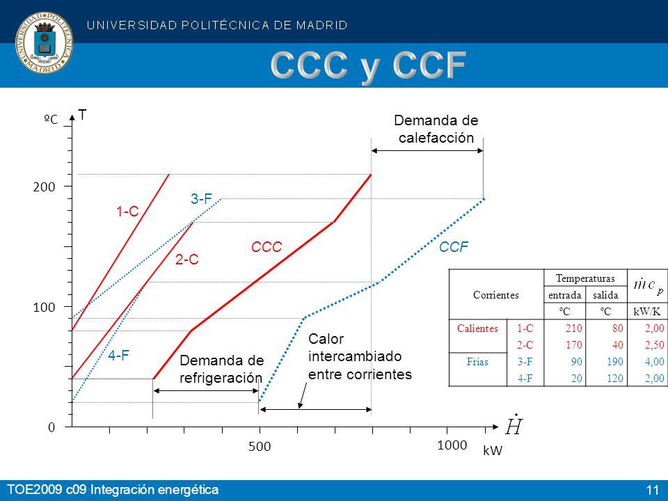 CCC y CCF T ºC Demanda de calefacción 200 3-F 1-C CCF CCC 2-C 100