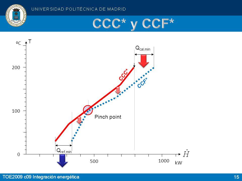 CCC* y CCF* T ºC Qcal,min 200 CCC* CCF* 100 Pinch point Qref,min 500