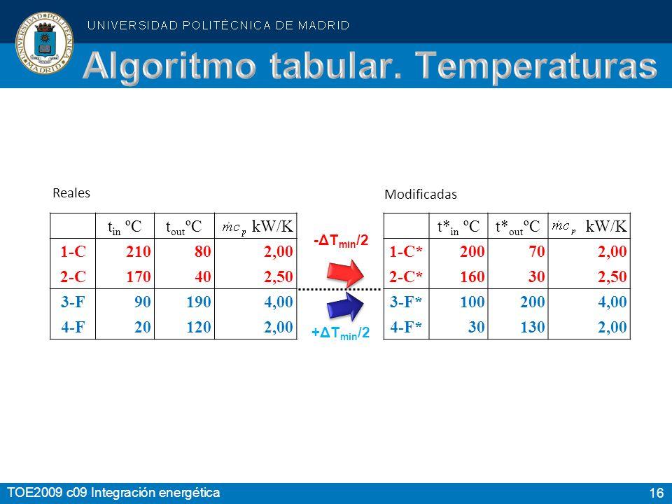 Algoritmo tabular. Temperaturas