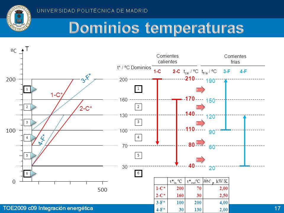 Dominios temperaturas