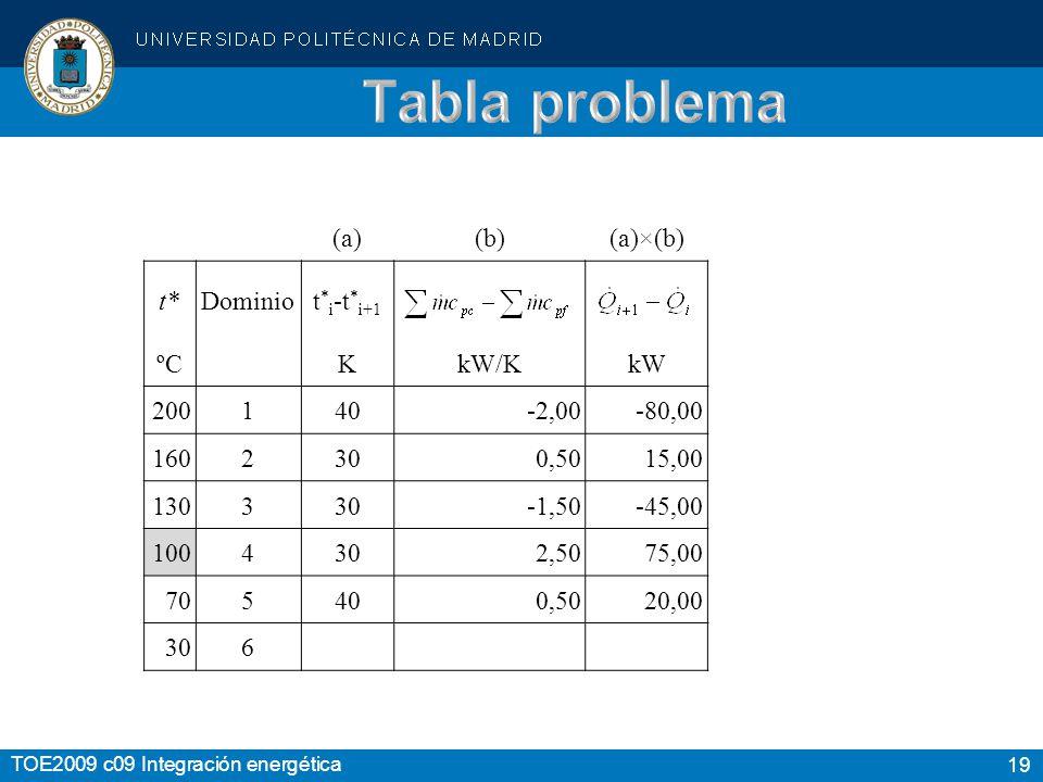 Tabla problema (a) (b) (a)×(b) t* Dominio t*i-t*i+1 ºC K kW/K kW 200 1