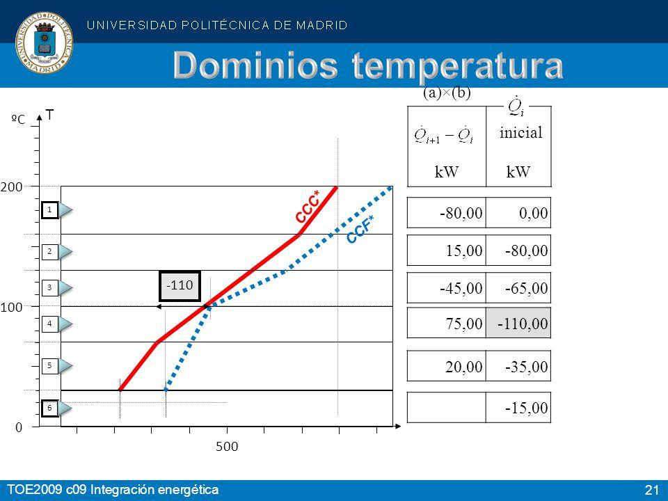 Dominios temperatura (a)×(b) inicial kW -80,00 0,00 15,00 -80,00
