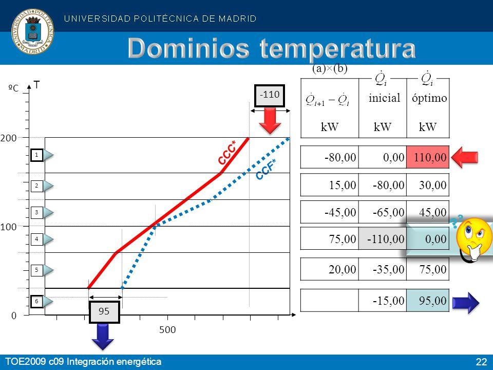 Dominios temperatura (a)×(b) inicial óptimo kW -80,00 0,00 110,00