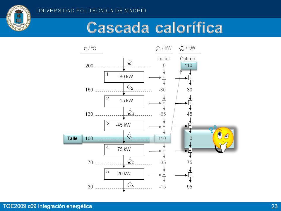 Cascada calorífica / kW Inicial Óptimo / kW 160 130 100 70 30 t* / ºC