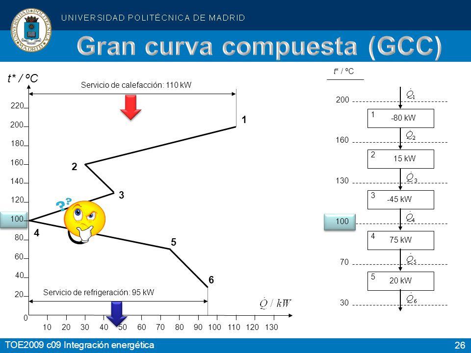 Gran curva compuesta (GCC)