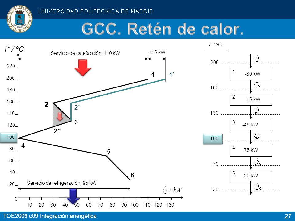 GCC. Retén de calor. t* / ºC 1' 2' 1 2 2'' 3 4 5 6 20 80 60 40 160 140