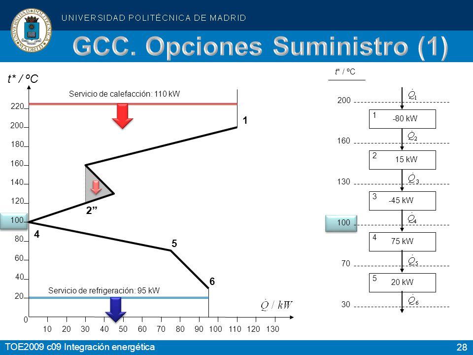 GCC. Opciones Suministro (1)