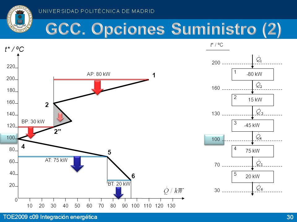 GCC. Opciones Suministro (2)