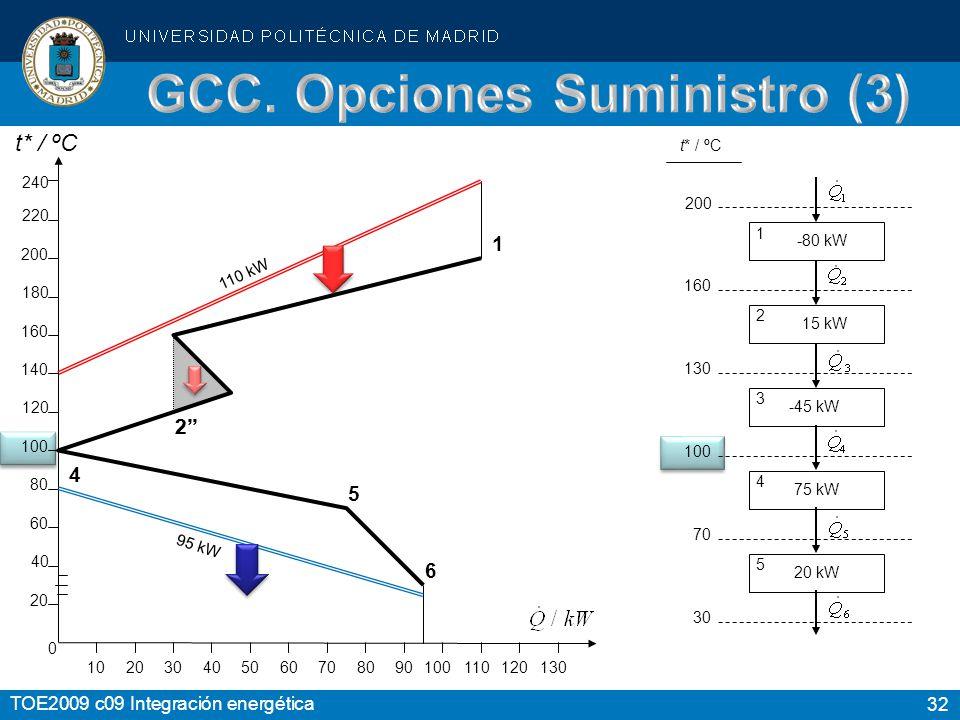 GCC. Opciones Suministro (3)