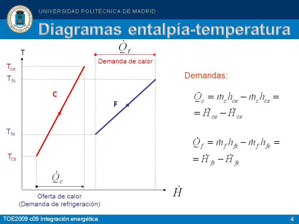 Diagramas entalpía-temperatura
