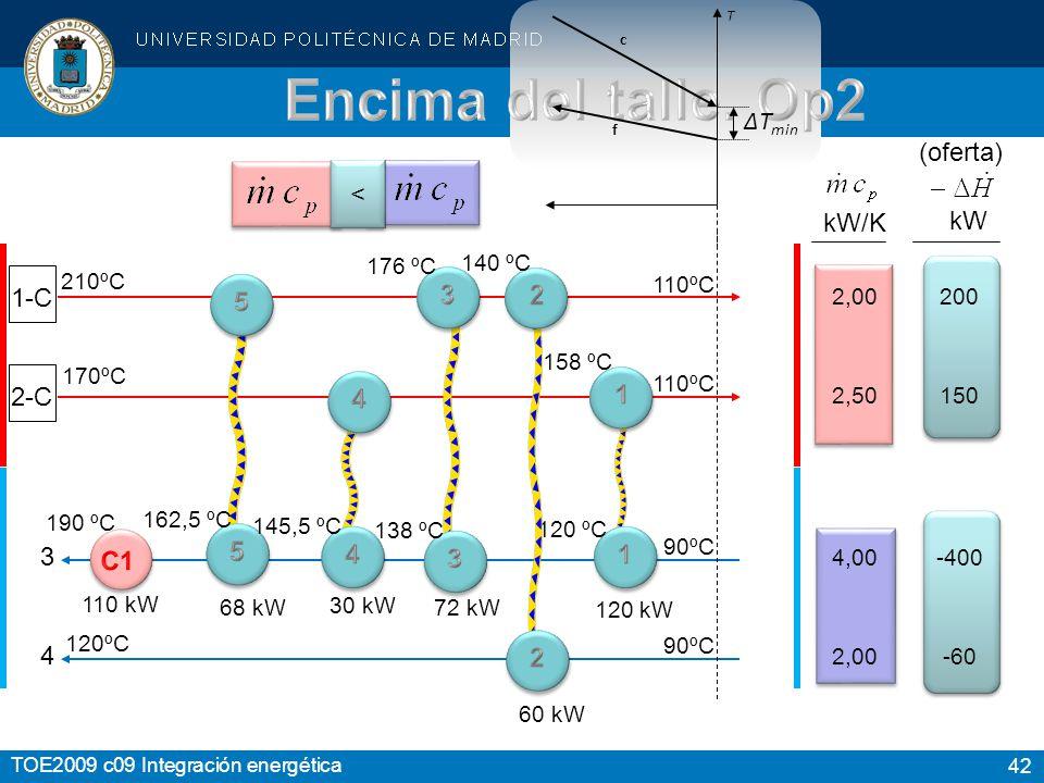 Encima del talle. Op2 ΔTmin (oferta) < kW/K kW 1-C 2 2-C 1 3 5 4 C1