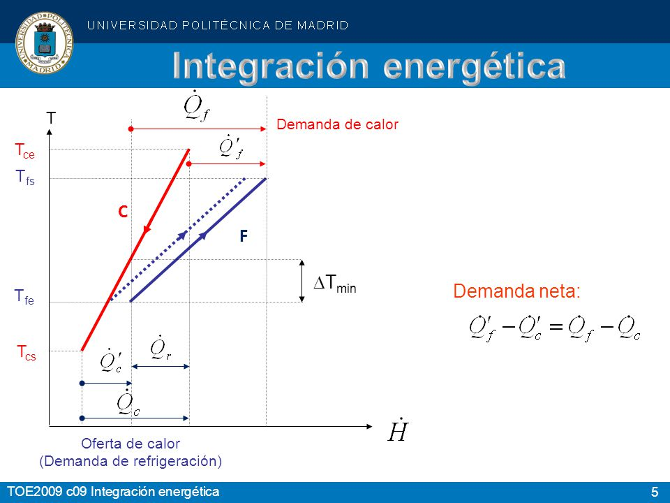 Integración energética