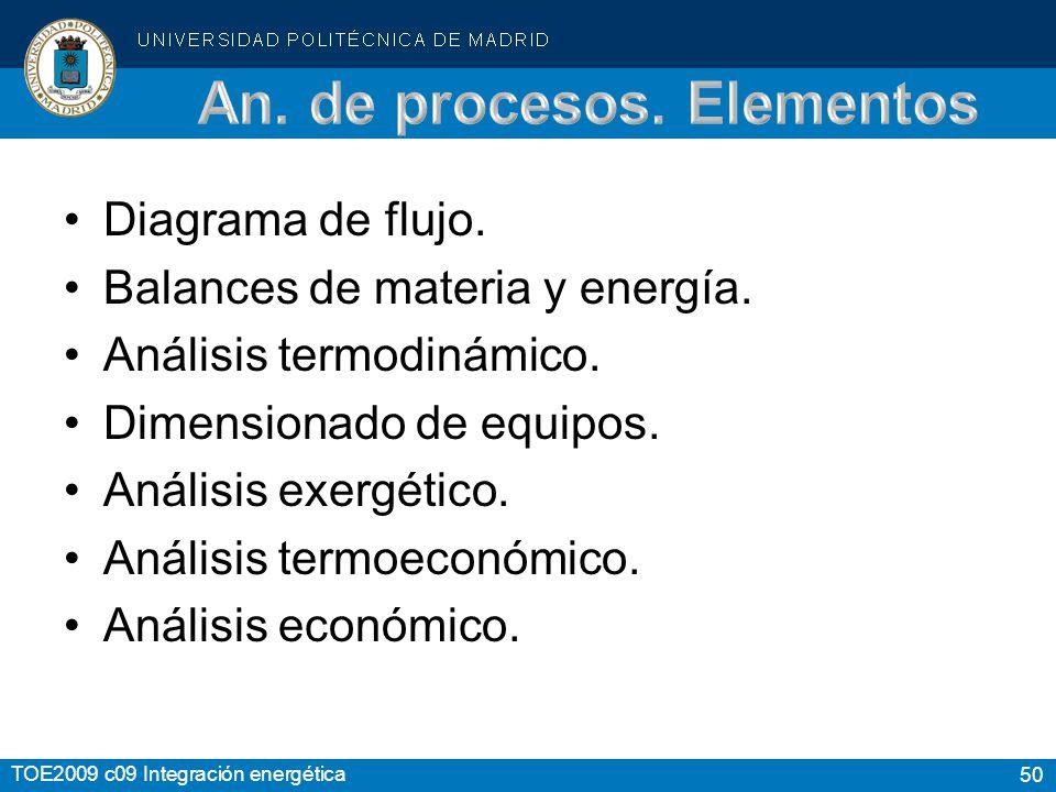 An. de procesos. Elementos