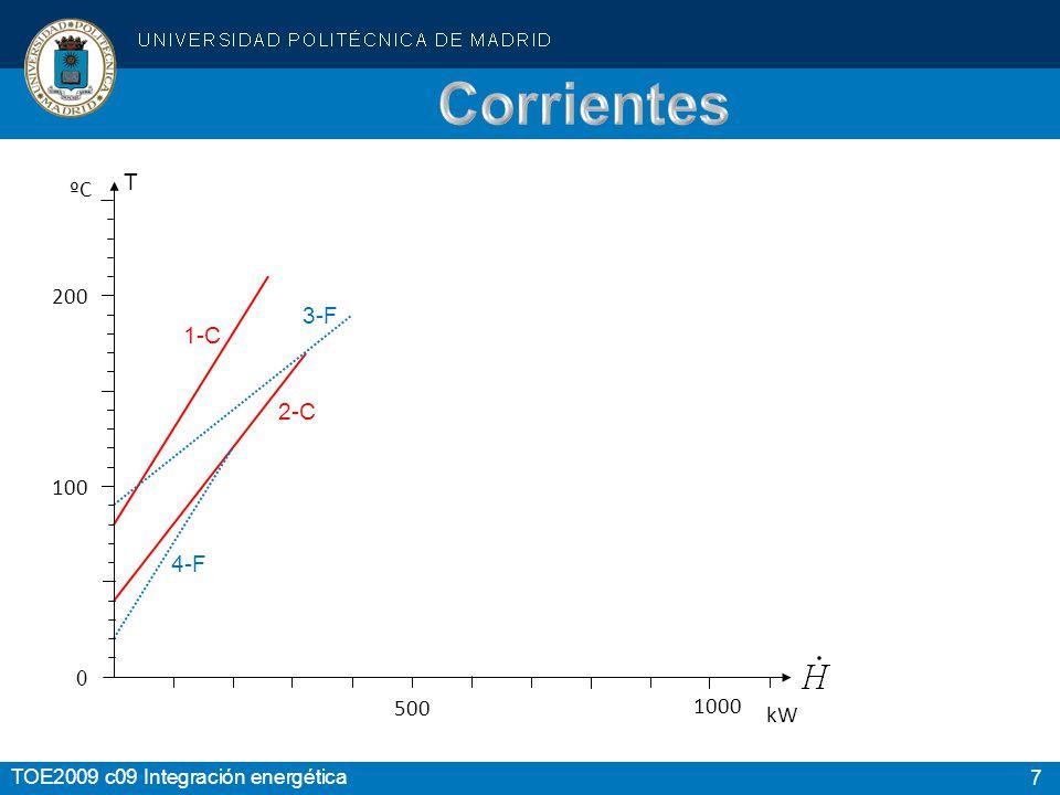 Corrientes T ºC 200 3-F 1-C 2-C 100 4-F 500 1000 kW Temperaturas