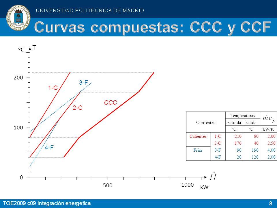 Curvas compuestas: CCC y CCF