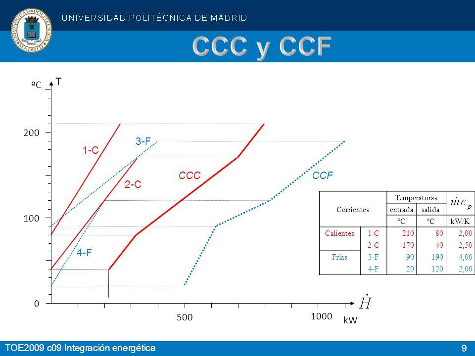 CCC y CCF T ºC 200 3-F CCF 1-C CCC 2-C 100 4-F 500 1000 kW