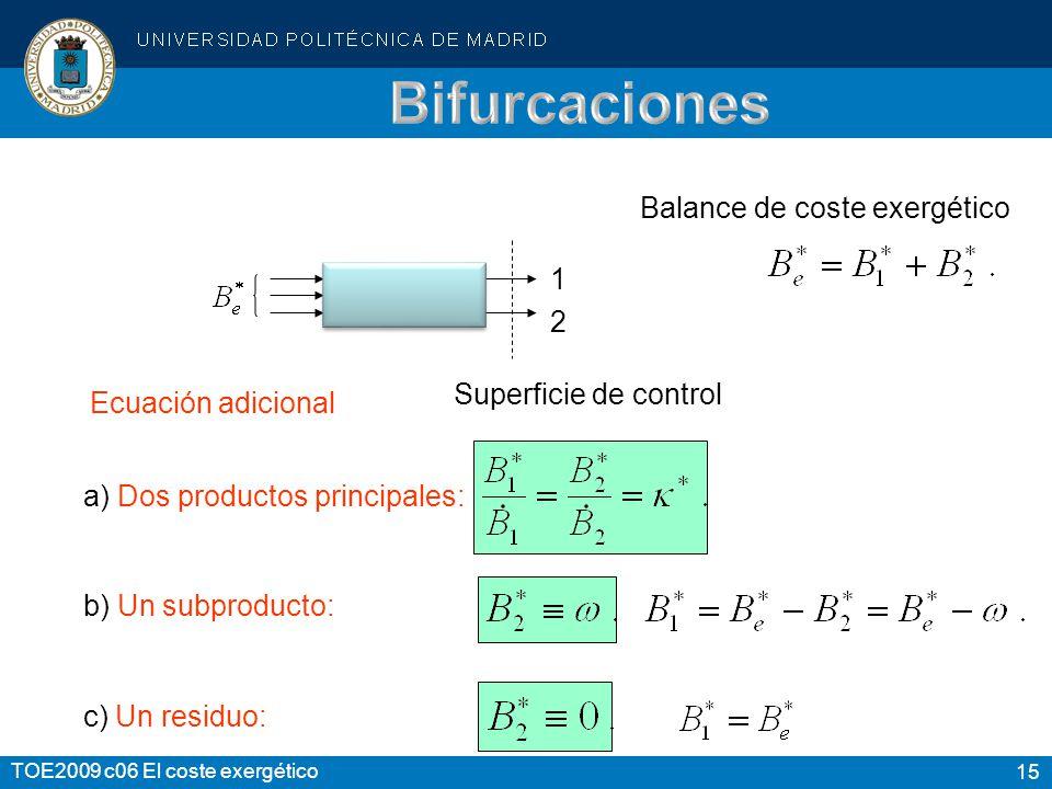 Bifurcaciones Balance de coste exergético 1 2 Superficie de control
