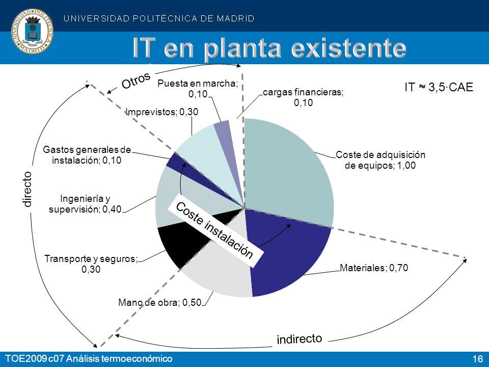 IT en planta existente Otros IT  3,5·CAE directo Coste instalación