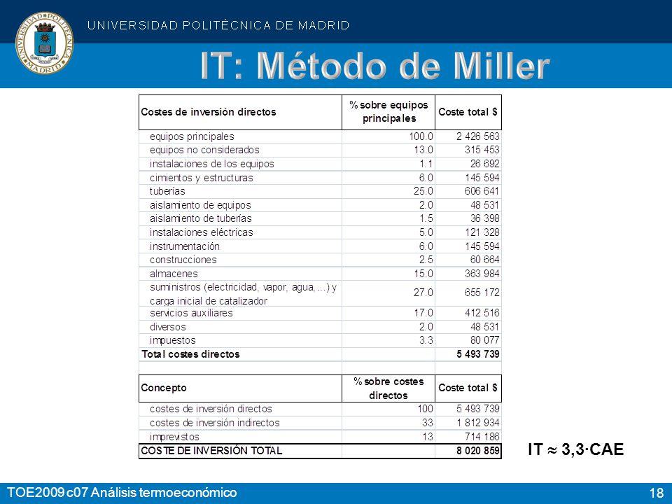 IT: Método de Miller IT  3,3·CAE