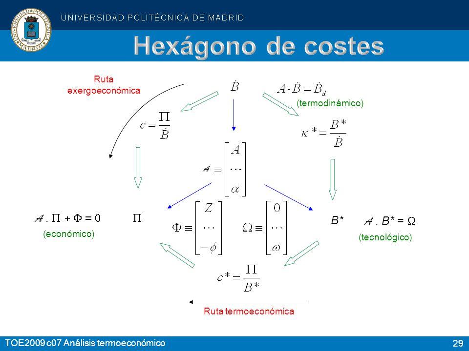 Hexágono de costes A . P + F = 0 P B* A . B* = W Ruta exergoeconómica