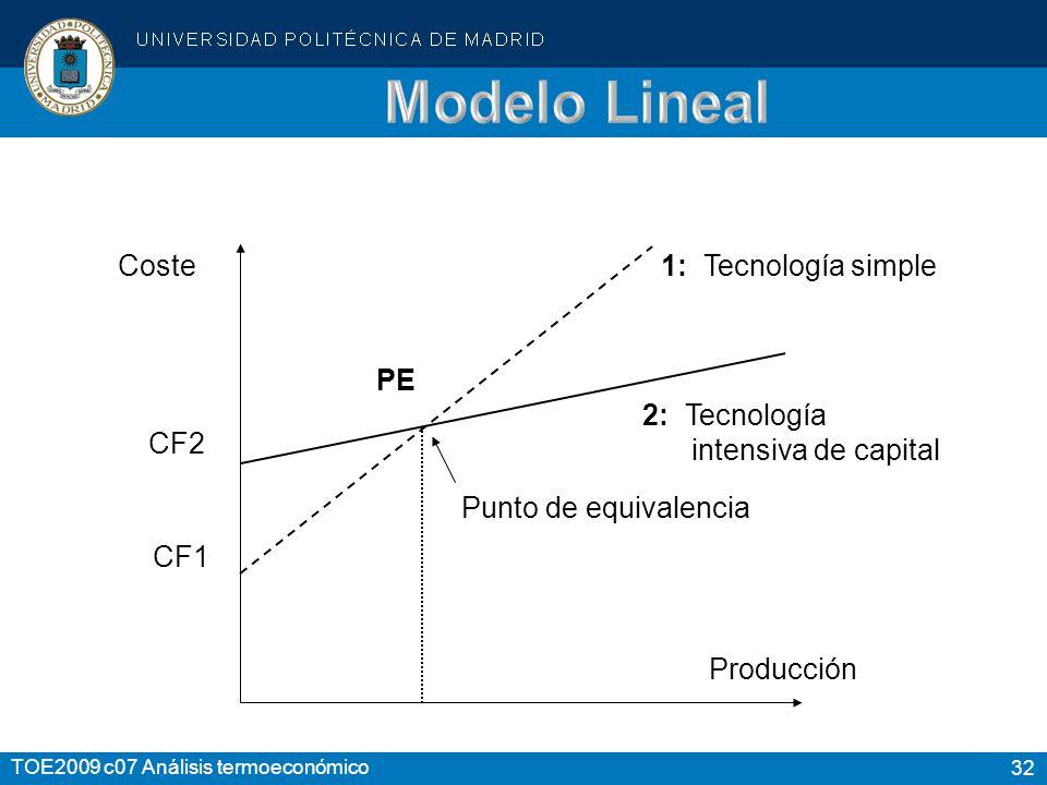 Modelo Lineal Coste CF2 Producción 1: Tecnología simple 2: Tecnología