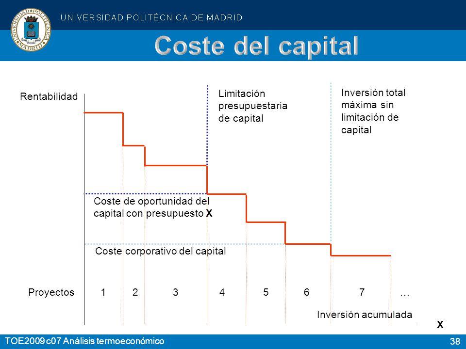 Coste del capital Limitación presupuestaria de capital