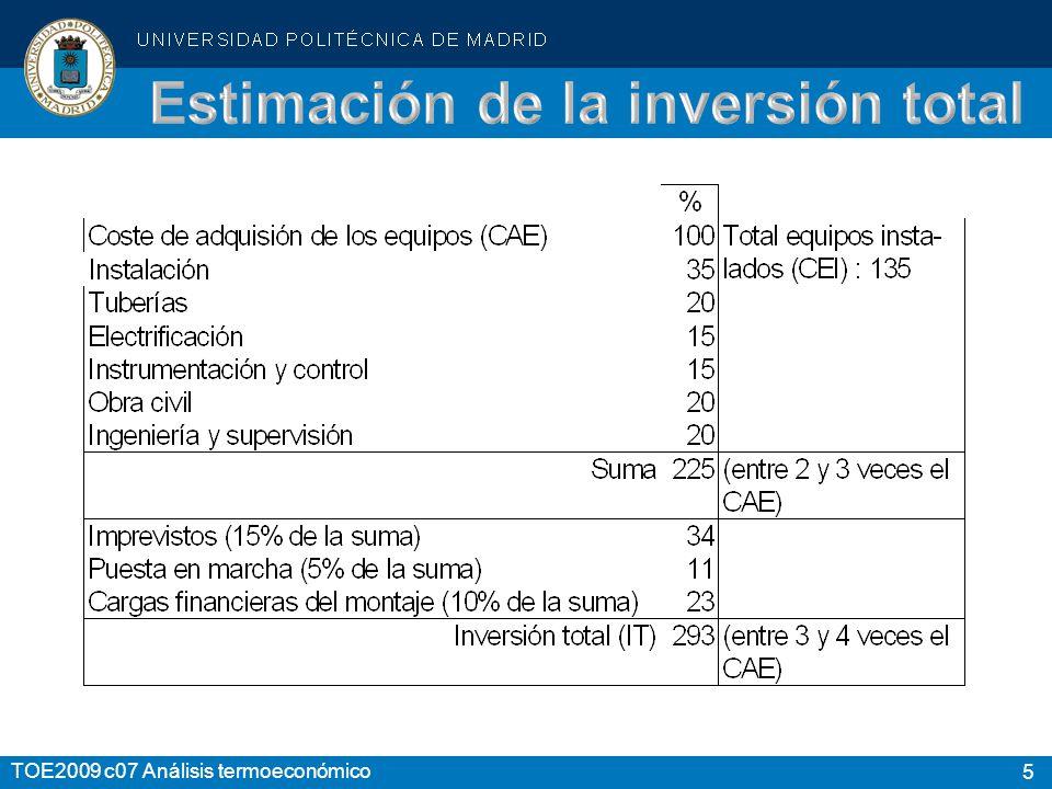 Estimación de la inversión total