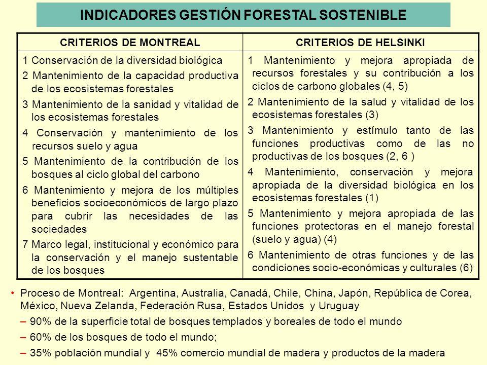 INDICADORES GESTIÓN FORESTAL SOSTENIBLE