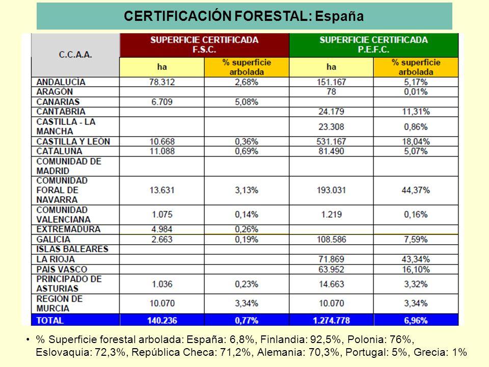 CERTIFICACIÓN FORESTAL: España