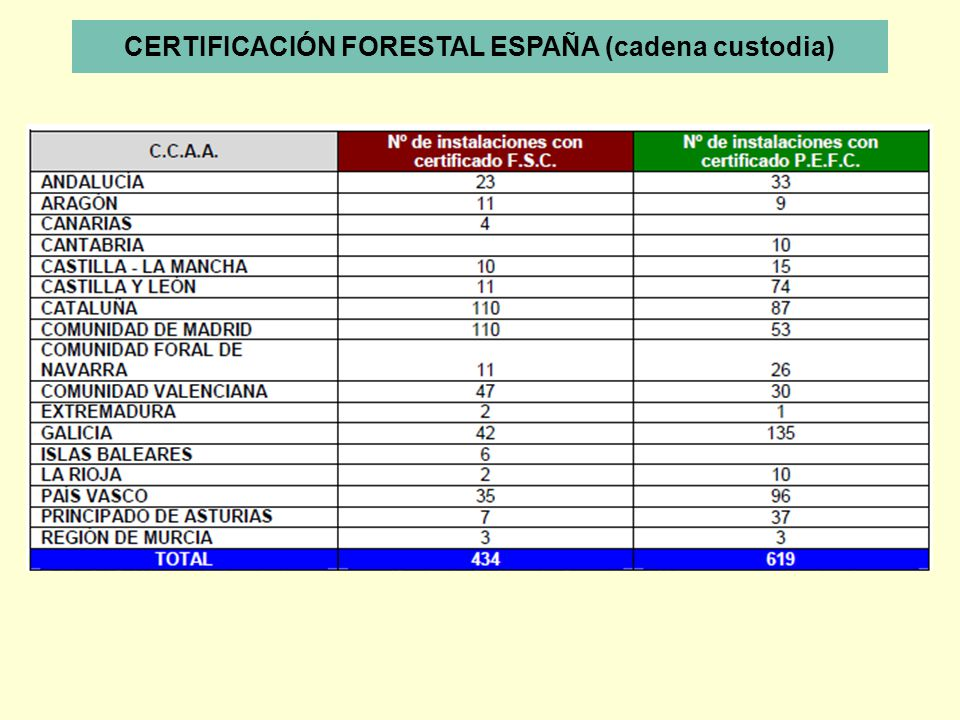 CERTIFICACIÓN FORESTAL ESPAÑA (cadena custodia)