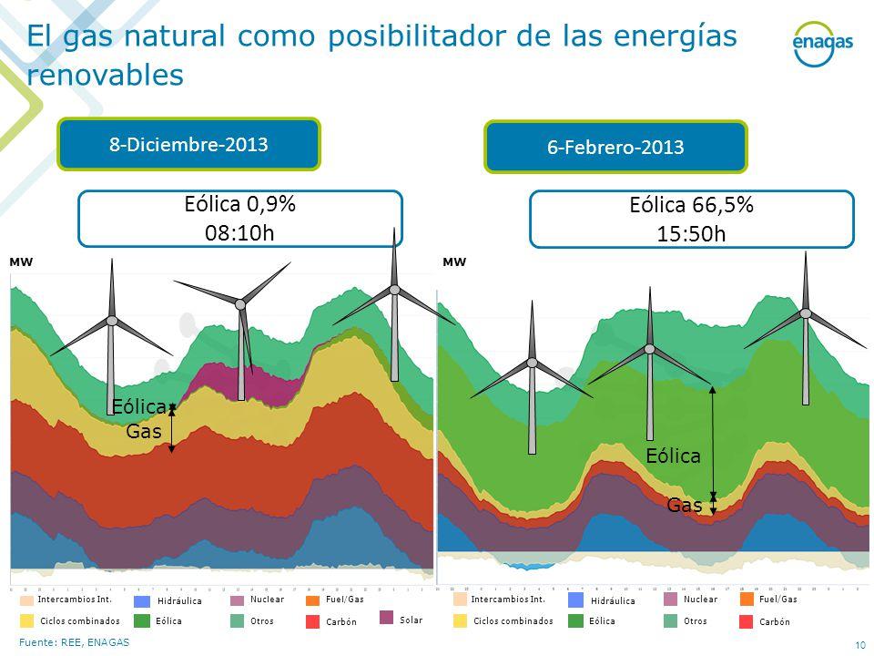 El gas natural como posibilitador de las energías renovables