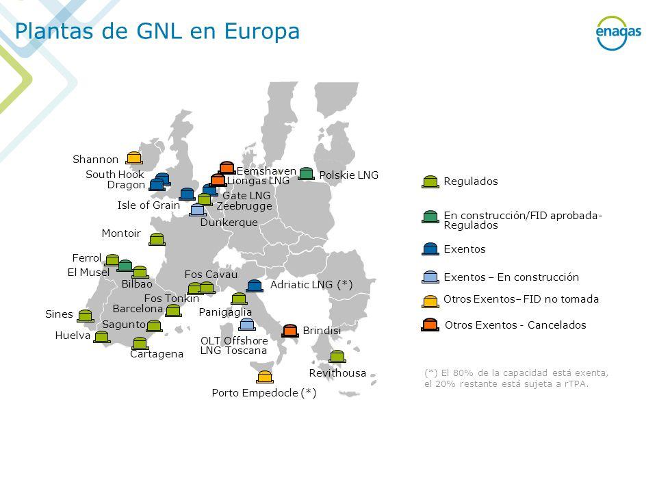 Plantas de GNL en Europa