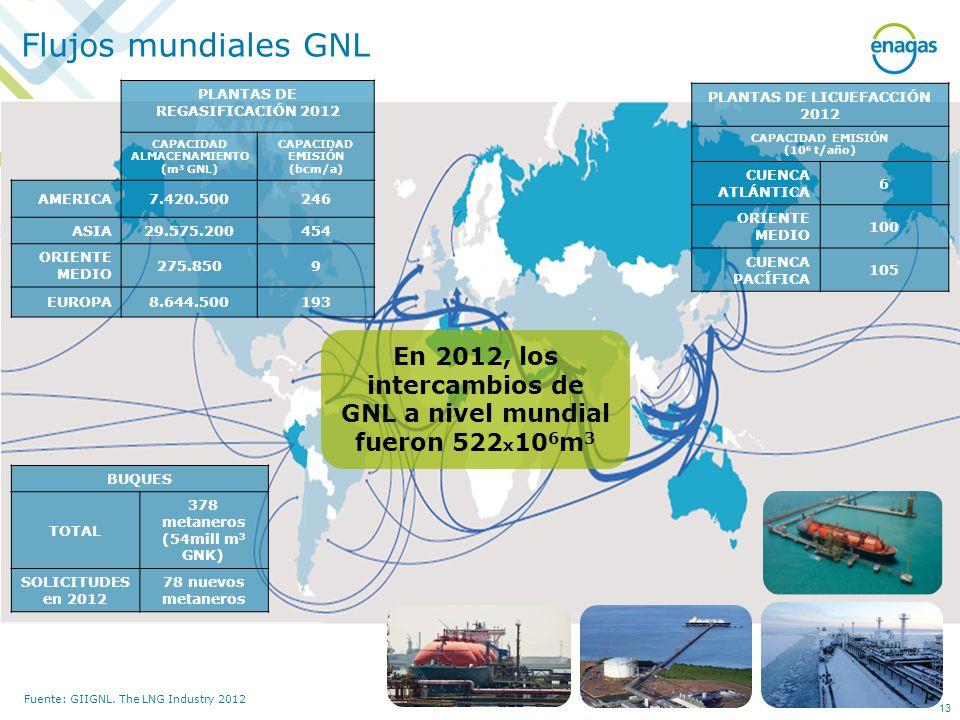Flujos mundiales GNL PLANTAS DE REGASIFICACIÓN 2012. CAPACIDAD ALMACENAMIENTO. (m3 GNL) CAPACIDAD EMISIÓN.