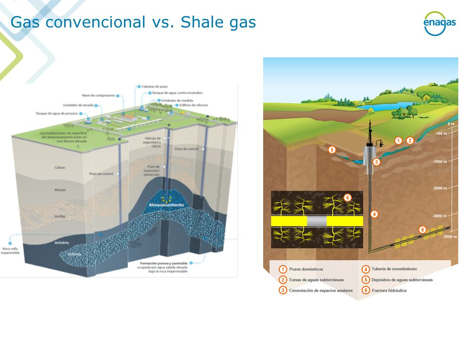 Gas convencional vs. Shale gas