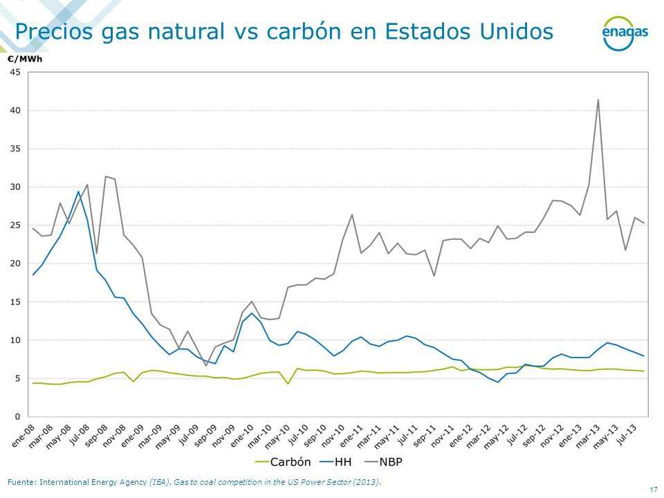 Precios gas natural vs carbón en Estados Unidos