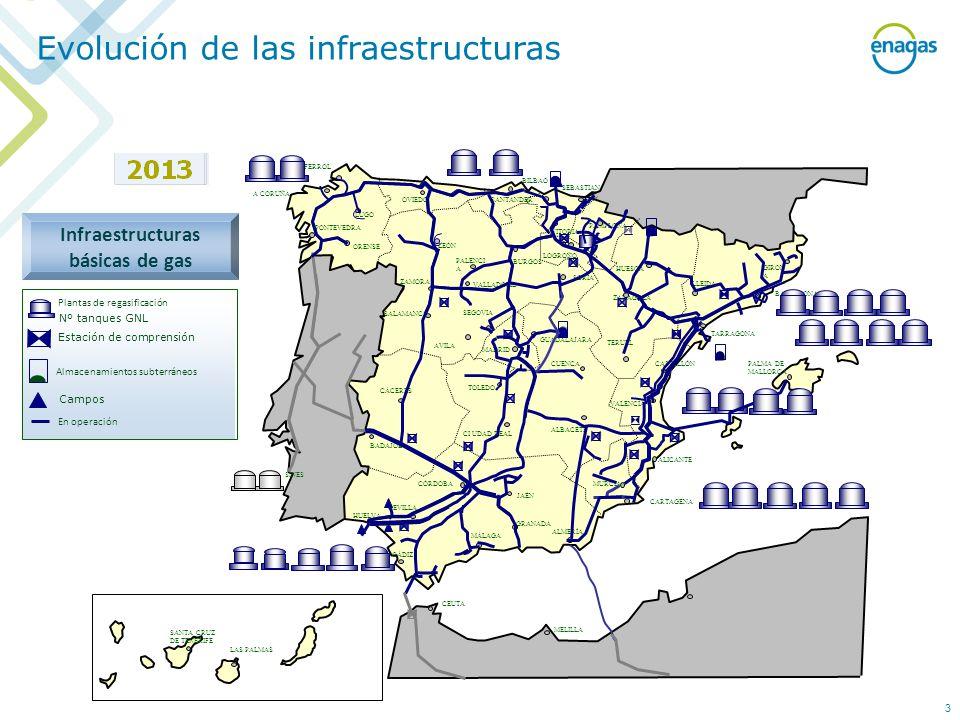 Infraestructuras básicas de gas
